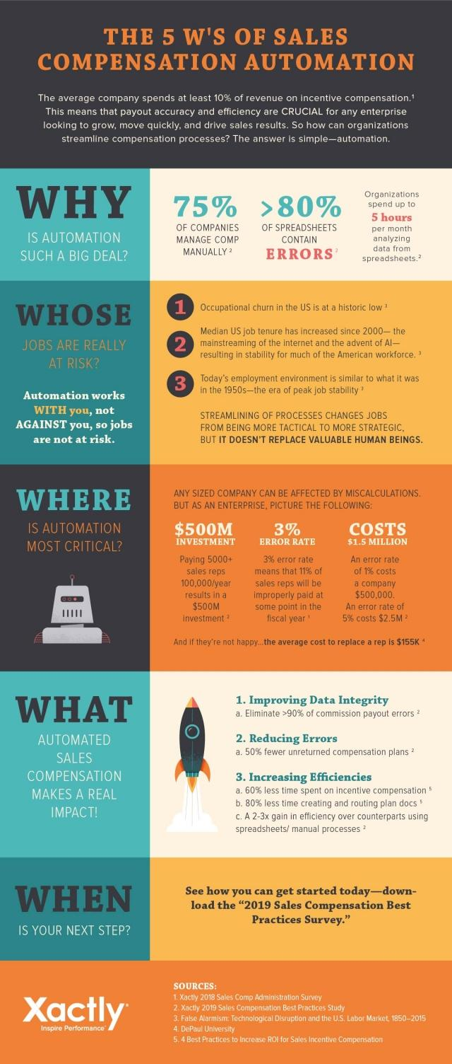 Infographic: The 5 W's of Sales Compensation Automation