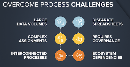 overcome process challenges